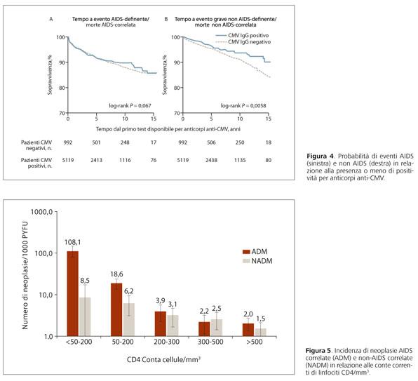 perdita avanzata di peso hiv e febbre alta nelle donne